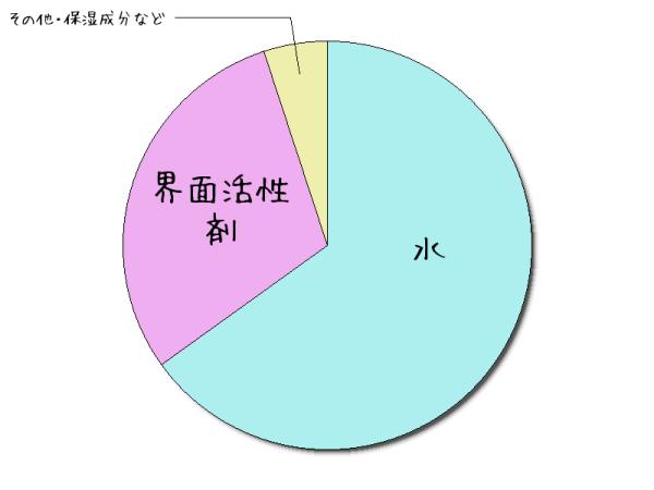 シャンプーに配合されている成分の割合