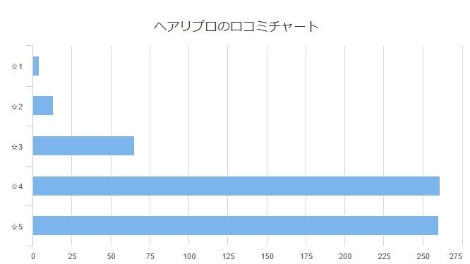 ヘアリプロの口コミ評判のグラフ