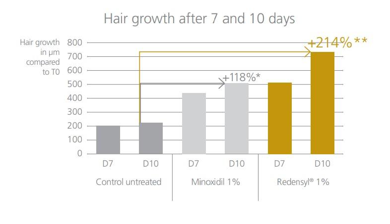 リデンシルの毛髪成長スピード